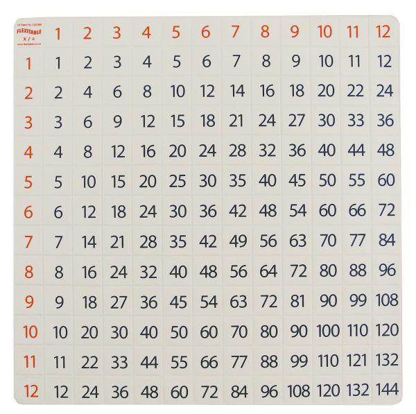 Flexitable multiplication division 12x12 for 12x12 multiplication table printable